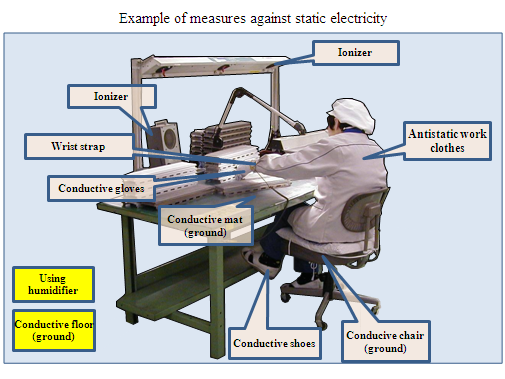 9 Measures Against Static Electricity