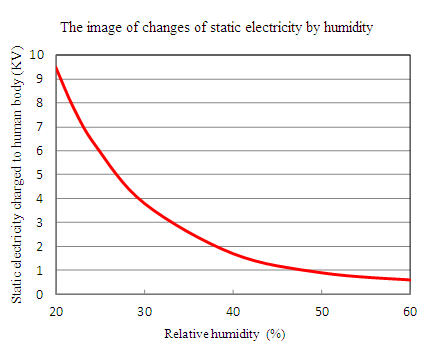 relationship between static electricity and fluid velocity