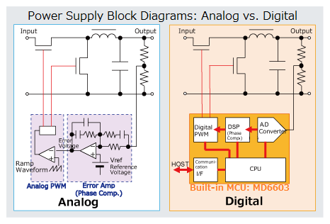 What is Digital Power Supply? Sanken MCU for Digital Power