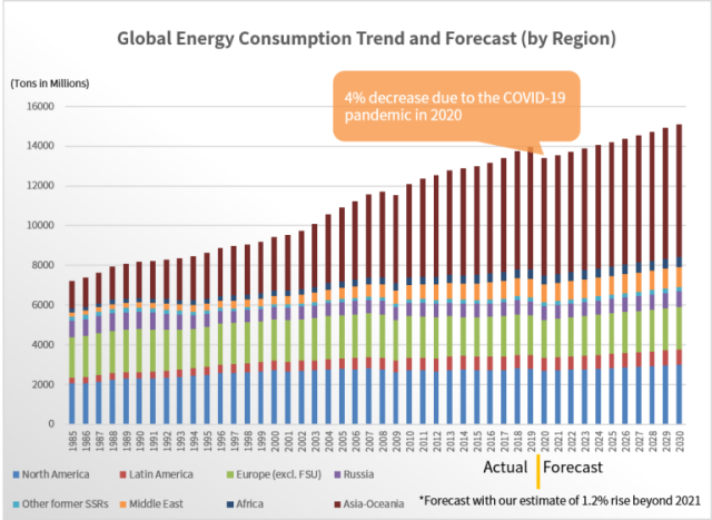 Outlook on World Population and Energy Consumption (By Region)