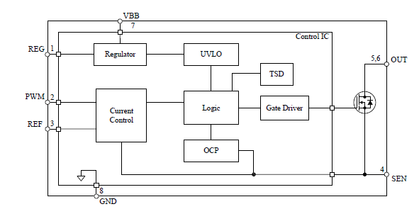 支持降压转换器工作 高耐压电源输入:250V(Max.) 内置定电流控制电路  可通过 REF 引脚输入电压控制输出电流 支持外部 PWM 信号 PWM 调光功能 可使 LED 负载全部熄灭 保护功能  低电压工作保护功能 (UVLO)  过电流保护功能 (OCP): 锁定  过热保护功能 (TSD): 自动恢复