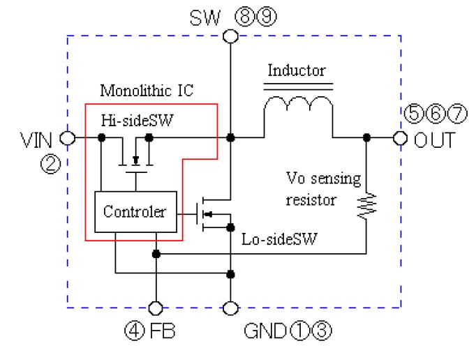 将开关元件、电感、控制电路和外接元件统一封装 外接元件少:仅 Cin、Co 和 RFB 3 个元件 工作频率 250kHz 同步整流方式 效率:91% typ (VIN=33V/Vo=12V) H/S L/S ON 电阻 40/26 m 典型 内置 Switching MOSFET 全塑/独立式集成电路封装   SIP9 (24235.5(mm))