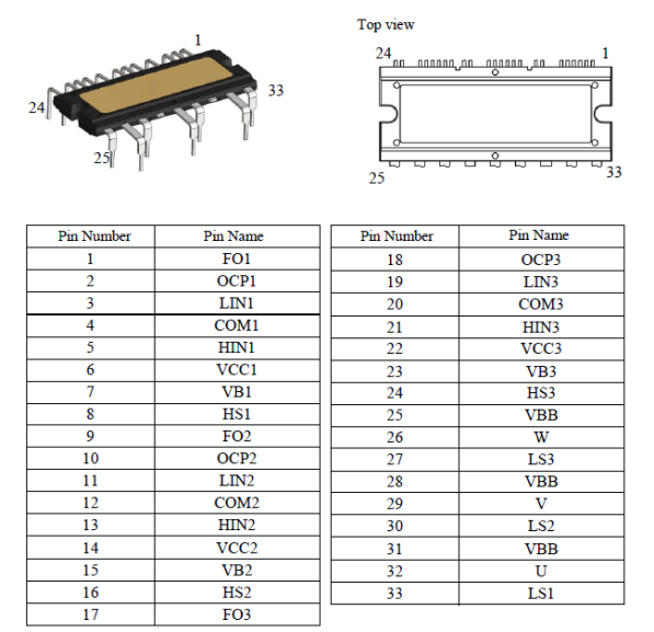 Pin Configuration Definitions