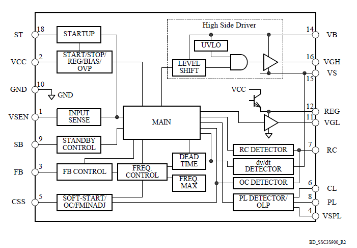 自动待机功能  -无负载时输入功率125 mW (Pin = 0.27 W)  -待机时Burst动作  - Soft On/Soft Off功能可抑制变压器噪声 可对应宽范围输入电压规格 High Side功率MOSFET的悬浮驱动回路 软启动功能 电流共振异常检测功能 Reset检测功能 死区时间自动调整功能 Brown inBrown out功能 内置启动电路 输入电解电容放电功能 保护功能  - High Side驱动UVLO保护  -过电流保护(OCP):2阶段的保护动作  -输出功率限制(LP