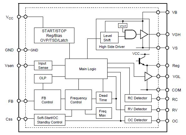 内置用于高边电力 MOSFET 驱动的浮动驱动电路 内置软启动功能 检测电流谐振偏移的功能(逐个脉冲) 死区时间自动调整功能 Brown in/Brown out 功能 保护功能  High Side驱动UVLO保护  外部锁定功能  过电压保护(OCP):根据过电流状态可将保护动作分为 3 级  过电压保护(OVP):锁定  过负载保护(OLP):锁定  过热保护(TSD):锁定