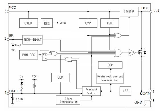 STR-A6000 系列是将功率 MOSFET 和电流模式 PWM 控制器IC置于同一封装中的 PWM 型开关电源控制芯片。 为了实现低功耗及低待机功耗,内置启动电路和待机功能,正常工作时PWM 动作,在轻负载时自动切换至 Burst 振荡动作。具有丰富的保护功能,实现外置元件少、性价比高的电源系统。