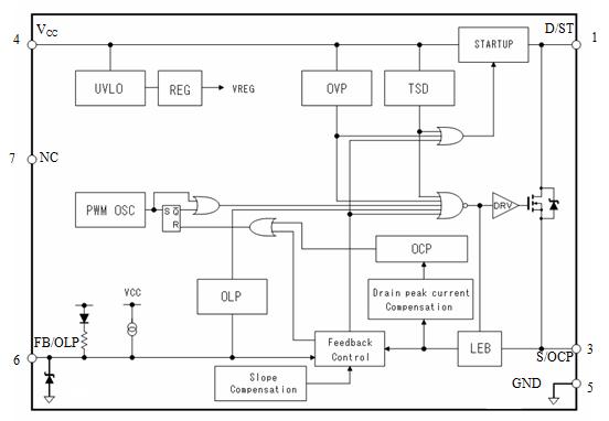 STR2W100D 系列是将功率 MOSFET 和电流模式 PWM 控制器IC置于同一封装中的 PWM 型开关电源控制芯片。 为了实现低功耗及低待机功耗,内置启动电路和待机功能,正常工作时PWM 动作,在轻负载时自动切换至 Burst 振荡动作。 具有丰富的保护功能,实现外置元件少、性价比高的电源系统。
